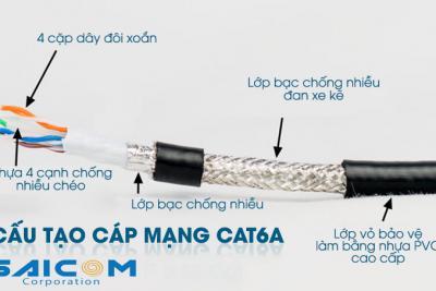 Cấu tạo bên trong của sợi dây cáp mạng Cat6A
