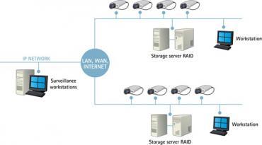 Tính toán dung lượng lưu trữ cho hệ thống camera