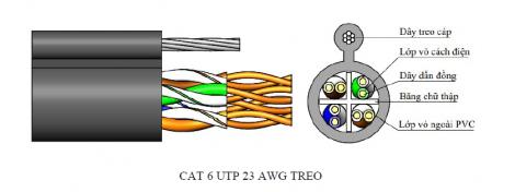 CAT 6 UTP 23AWG TREO - PVC SACOM